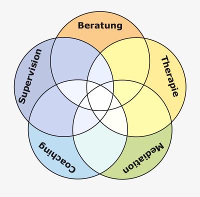 Grafik: System und Beratung
